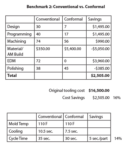 Benchmark Results: Conventional Vs. Conformal Core
