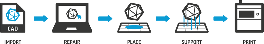 3D Sprint Printing Workflow icons